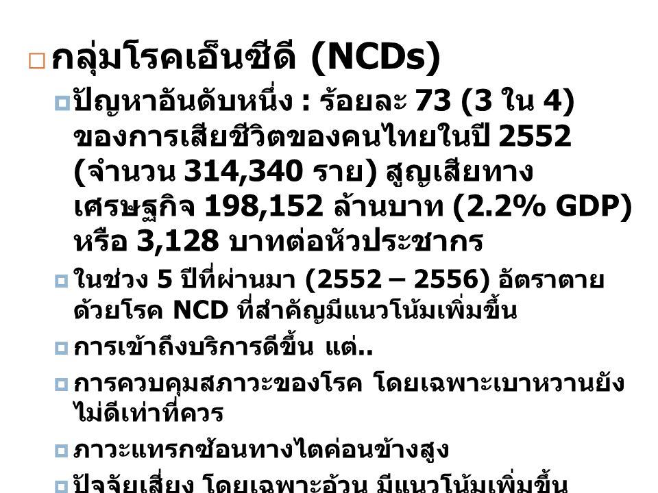 กลุ่มโรคเอ็นซีดี (NCDs)