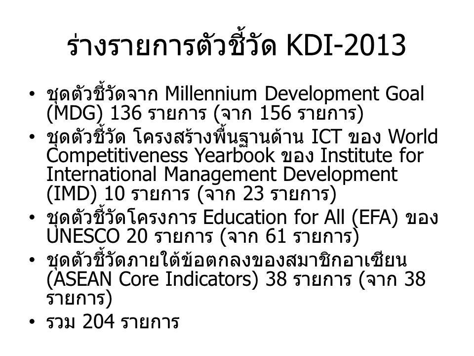 ร่างรายการตัวชี้วัด KDI-2013