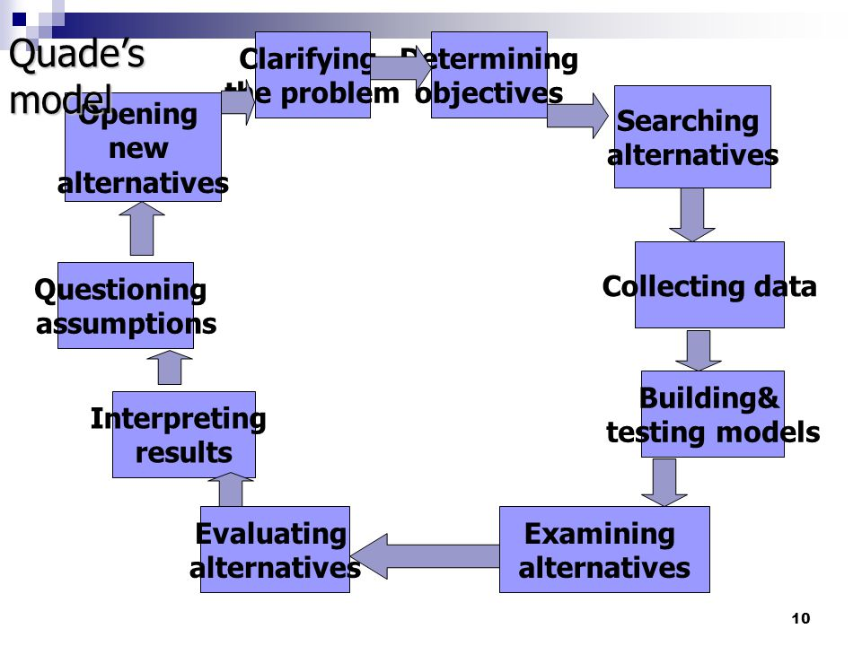 Quade's model Clarifying the problem Determining objectives Searching