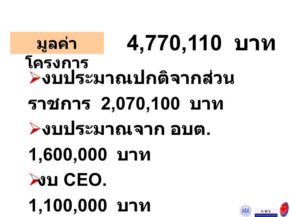 4,770,110 บาท งบประมาณปกติจากส่วนราชการ 2,070,100 บาท