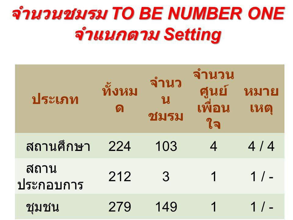 จำนวนชมรม TO BE NUMBER ONE จำแนกตาม Setting