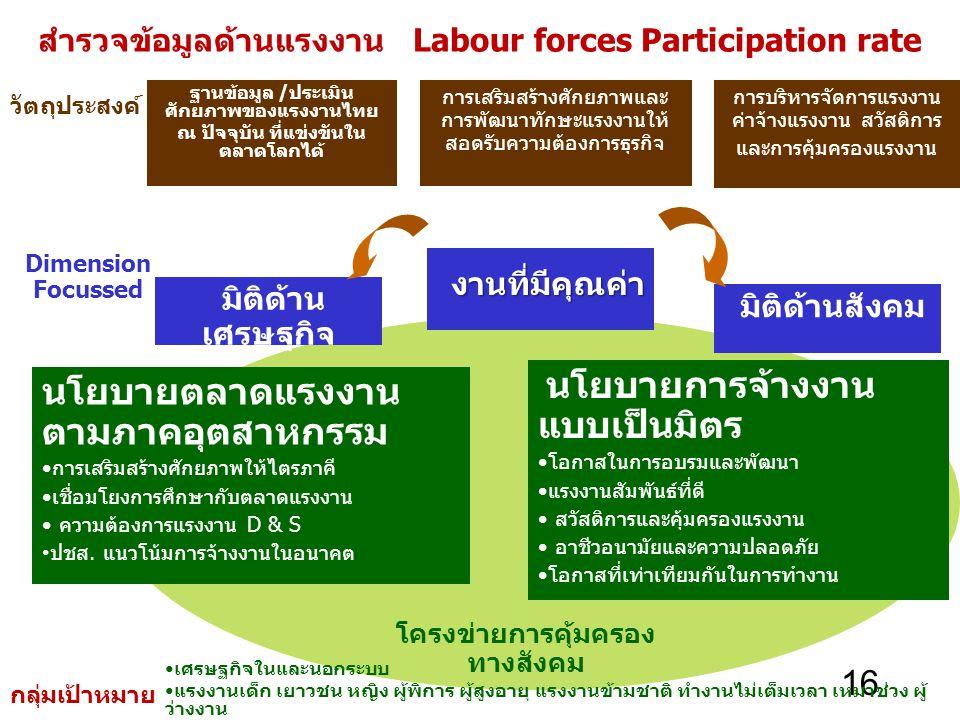 สำรวจข้อมูลด้านแรงงาน Labour forces Participation rate