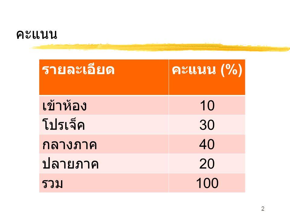รายละเอียด คะแนน (%) เข้าห้อง 10 โปรเจ็ค 30 กลางภาค 40 ปลายภาค 20 รวม