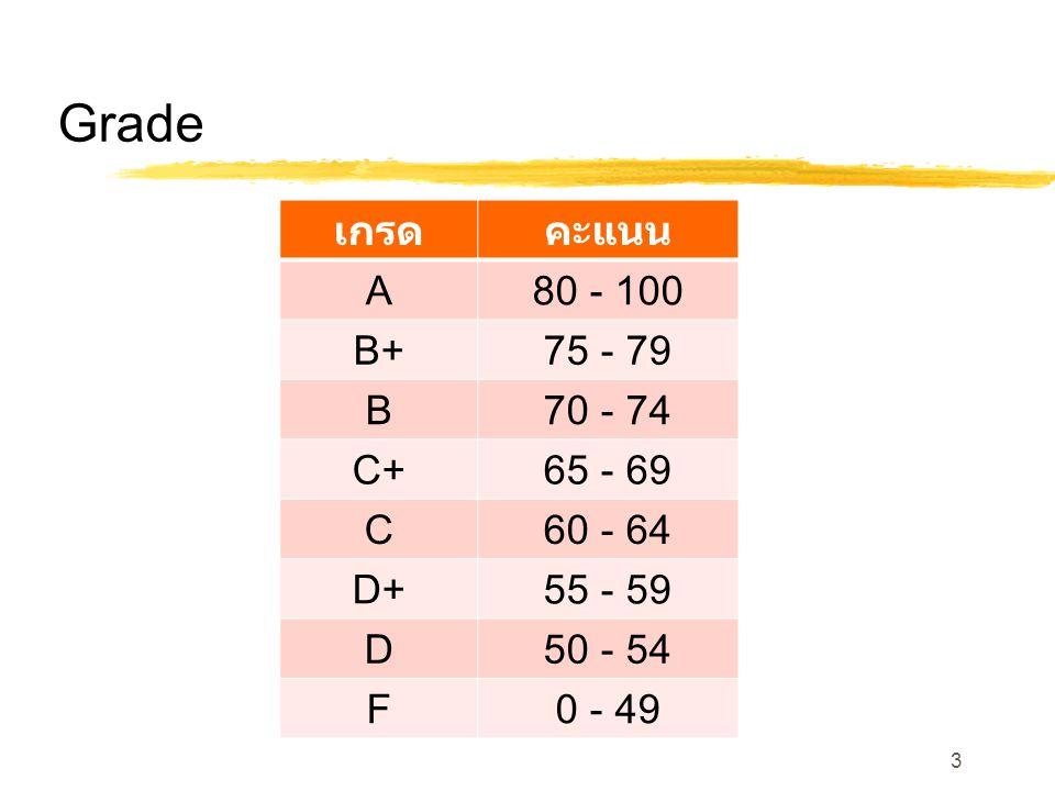 Grade เกรด คะแนน A 80 - 100 B+ 75 - 79 B 70 - 74 C+ 65 - 69 C 60 - 64