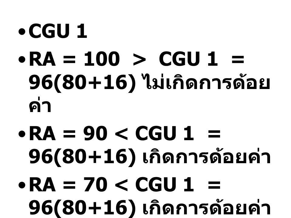 CGU 1 RA = 100 > CGU 1 = 96(80+16) ไม่เกิดการด้อยค่า. RA = 90 < CGU 1 = 96(80+16) เกิดการด้อยค่า.