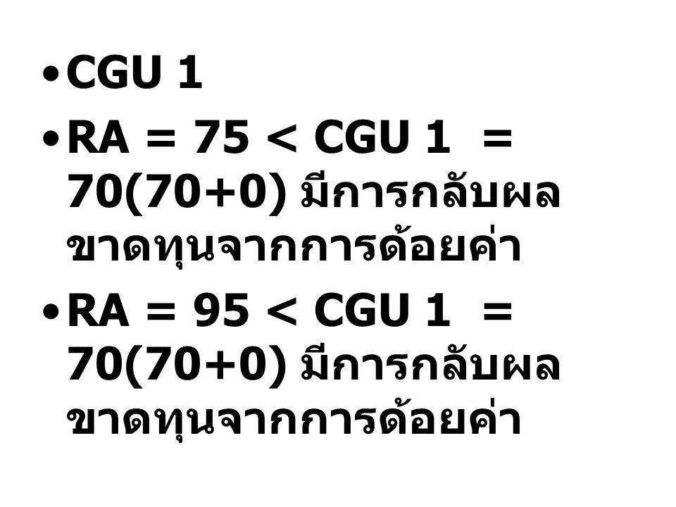 CGU 1 RA = 75 < CGU 1 = 70(70+0) มีการกลับผลขาดทุนจากการด้อยค่า.
