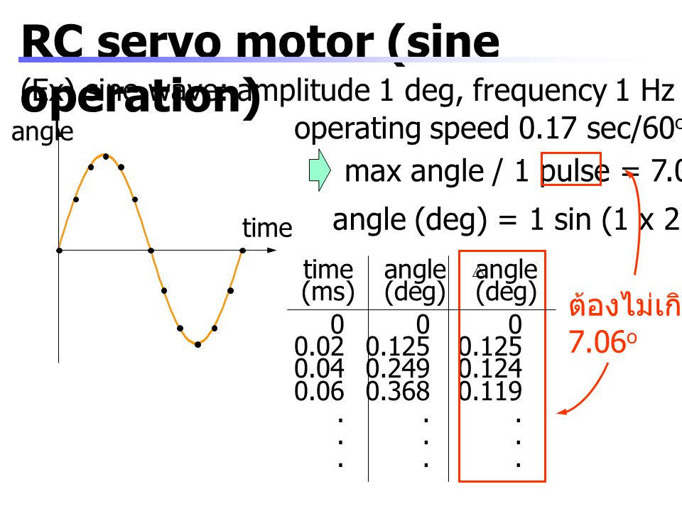RC servo motor (sine operation)