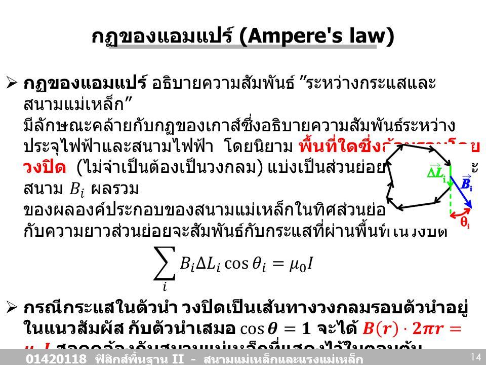 กฏของแอมแปร์ (Ampere s law)