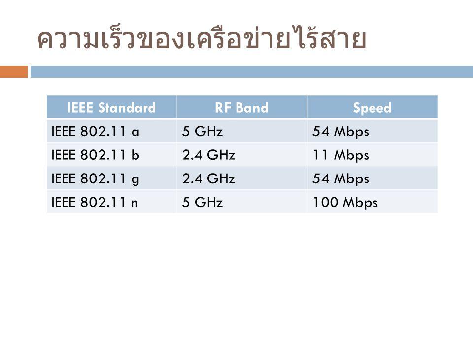 ความเร็วของเครือข่ายไร้สาย