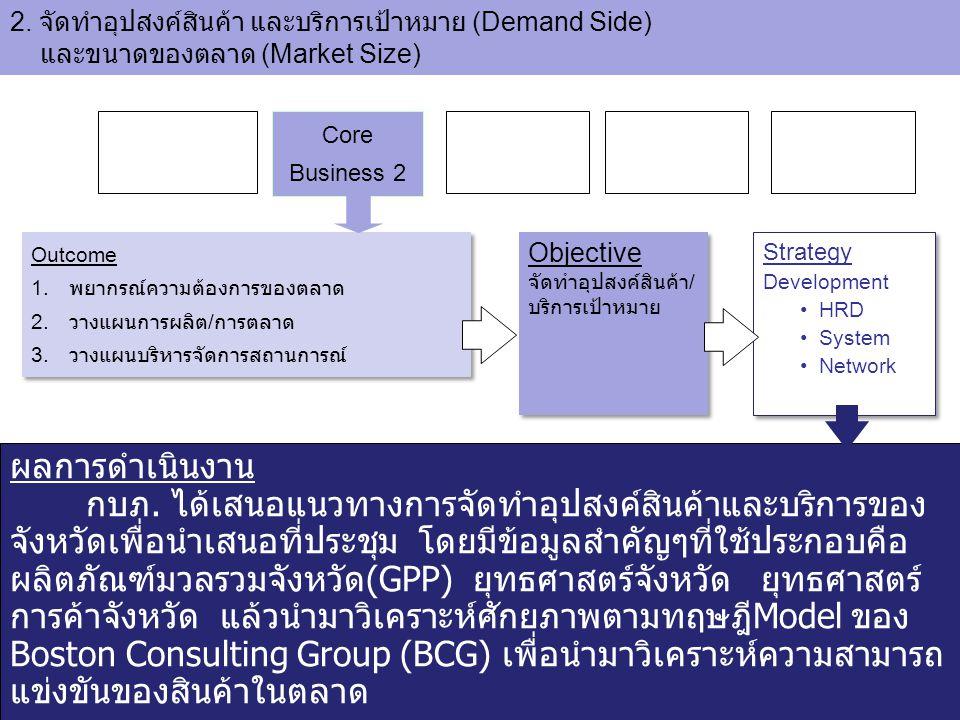 2. จัดทำอุปสงค์สินค้า และบริการเป้าหมาย (Demand Side) และขนาดของตลาด (Market Size)