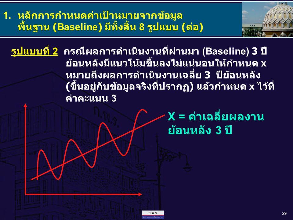 X = ค่าเฉลี่ยผลงานย้อนหลัง 3 ปี