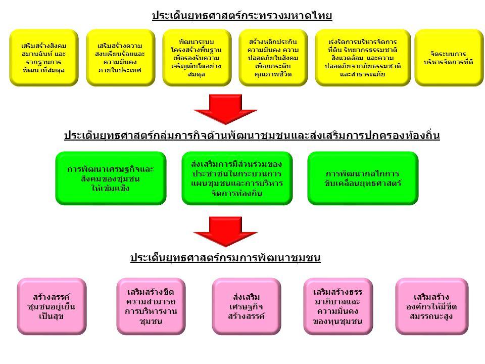 ประเด็นยุทธศาสตร์กระทรวงมหาดไทย