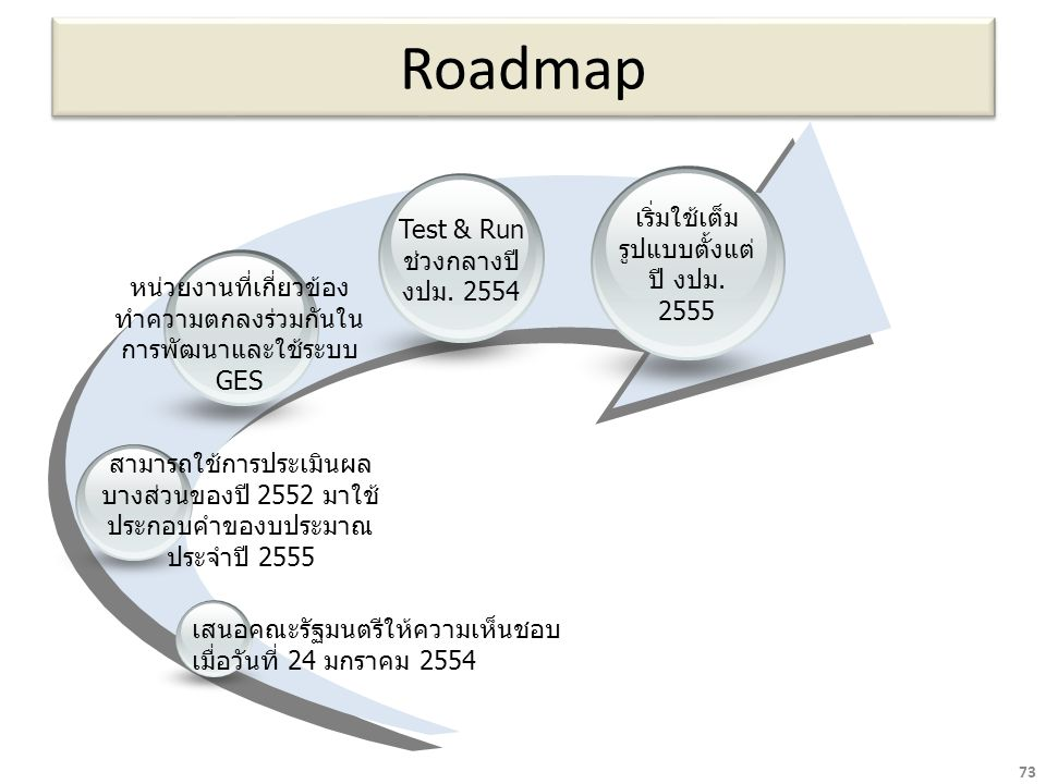 Roadmap เริ่มใช้เต็มรูปแบบตั้งแต่ปี งปม. 2555 Test & Run