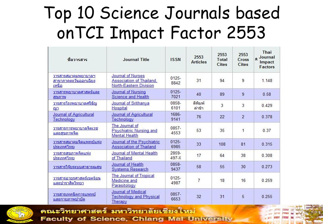 Top 10 Science Journals based onTCI Impact Factor 2553