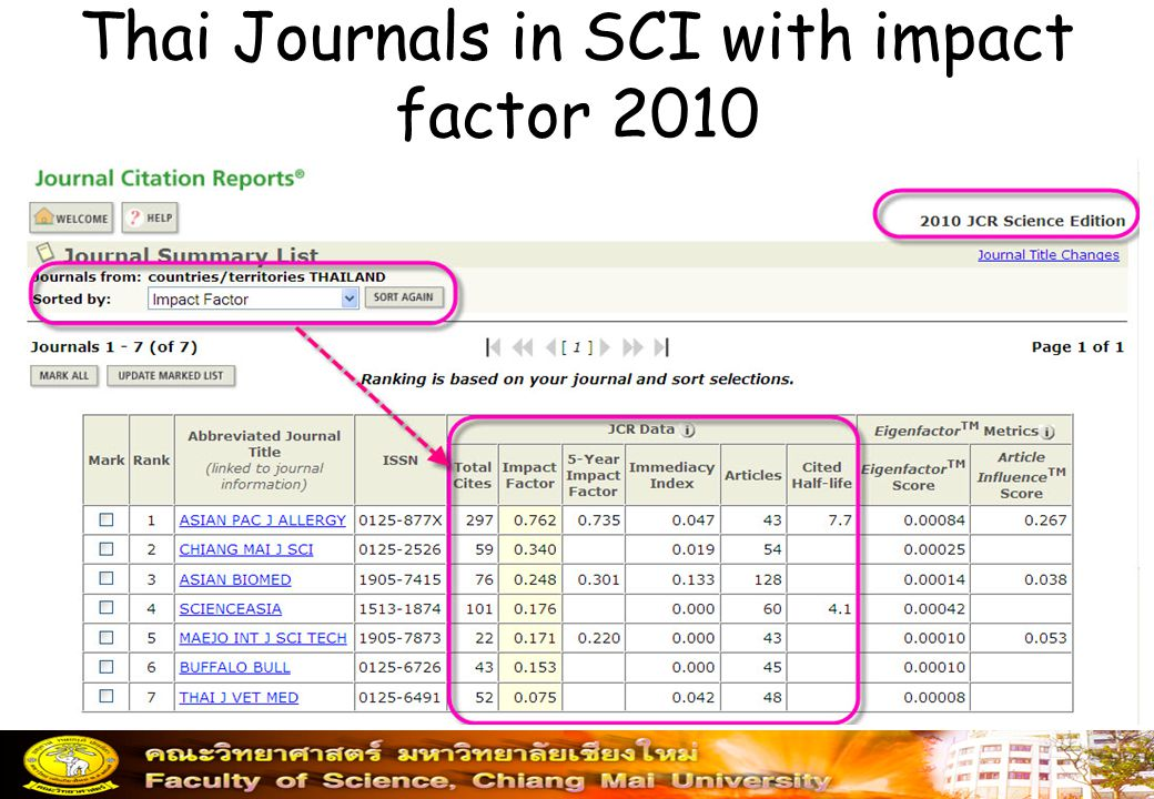 Thai Journals in SCI with impact factor 2010