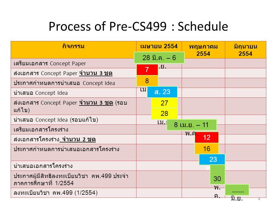 Process of Pre-CS499 : Schedule