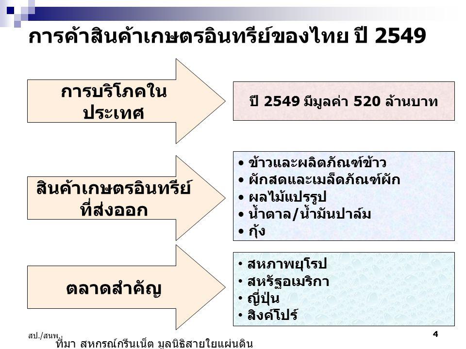 การค้าสินค้าเกษตรอินทรีย์ของไทย ปี 2549