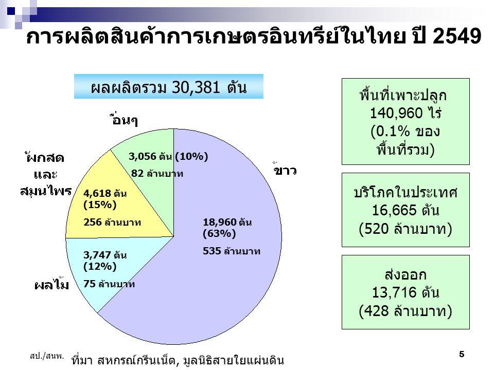 การผลิตสินค้าการเกษตรอินทรีย์ในไทย ปี 2549