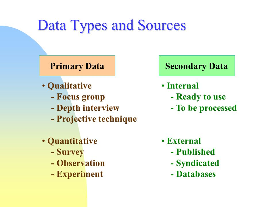 Data Types and Sources Primary Data Secondary Data Qualitative