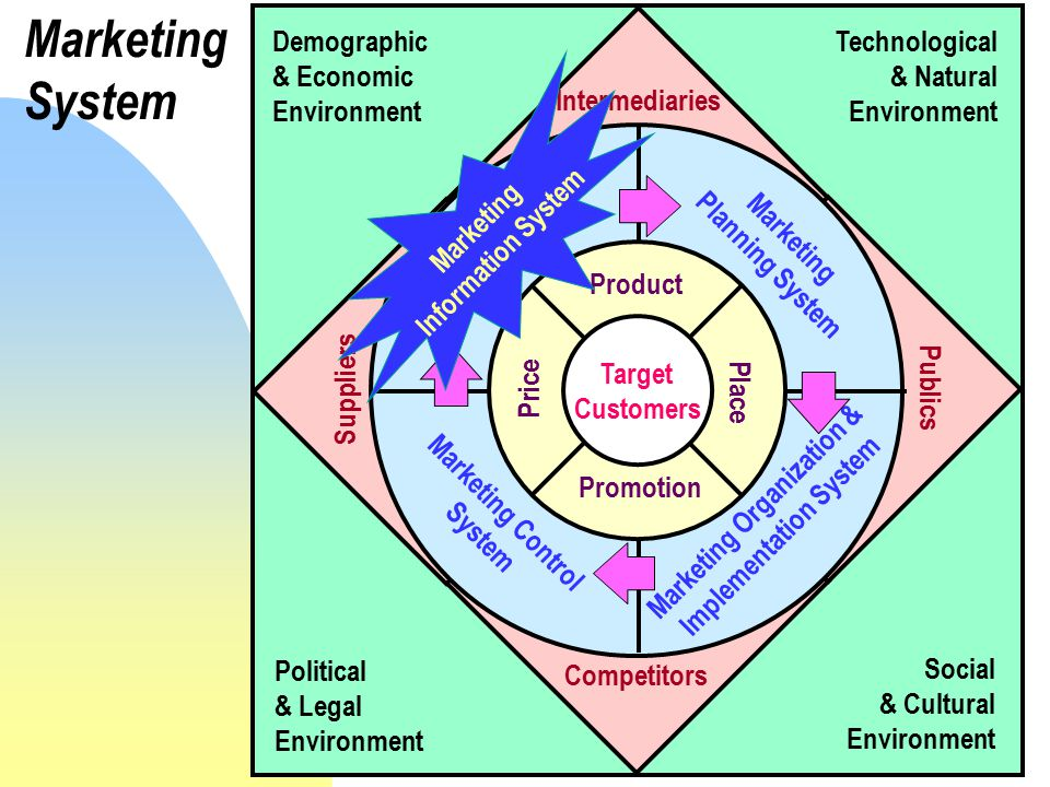 Marketing Organization & Implementation System