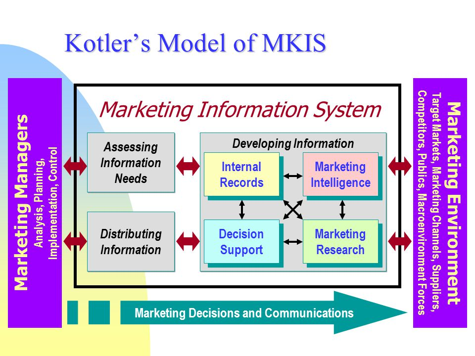 Kotler's Model of MKIS Marketing Information System