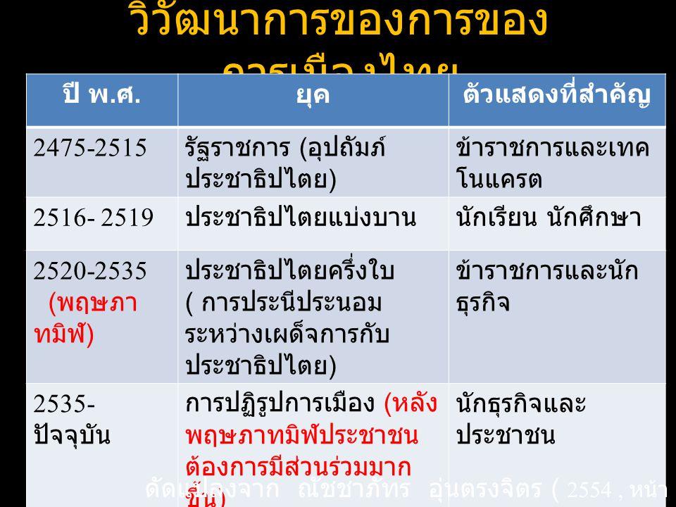 วิวัฒนาการของการของการเมืองไทย