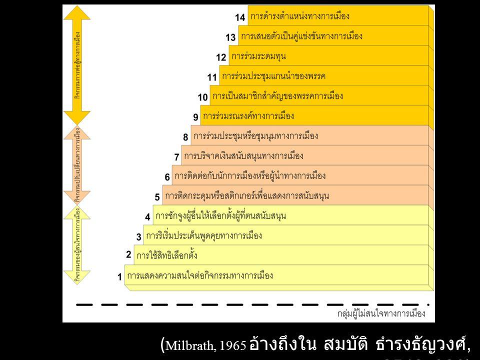 (Milbrath, 1965 อ้างถึงใน สมบัติ ธำรงธัญวงศ์, 2542: 326)