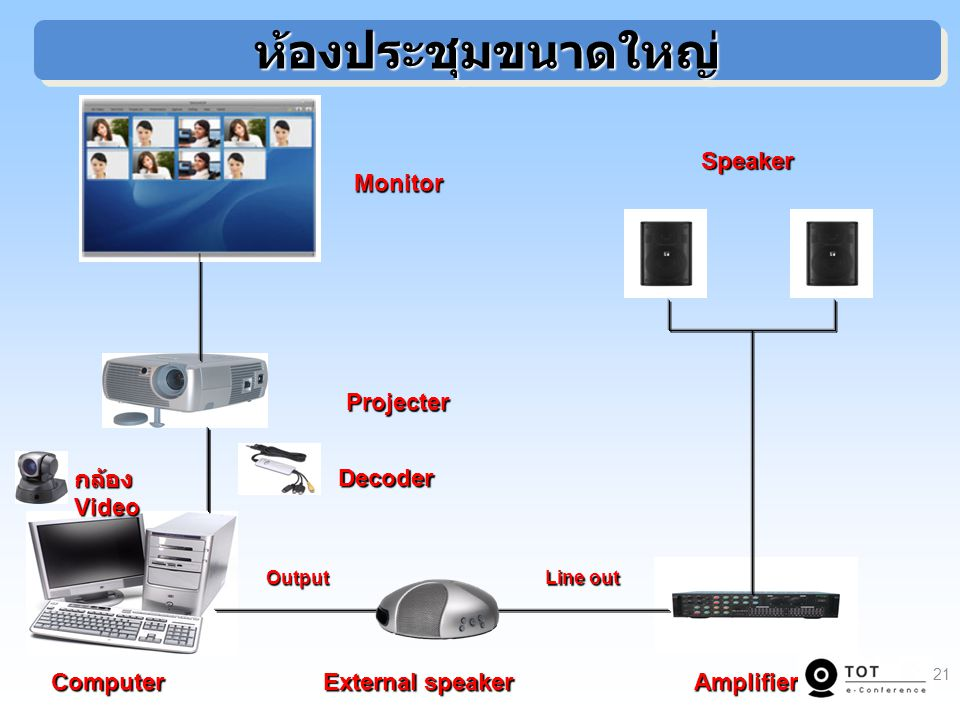 ห้องประชุมขนาดใหญ่ External speaker Amplifier Computer Speaker Monitor
