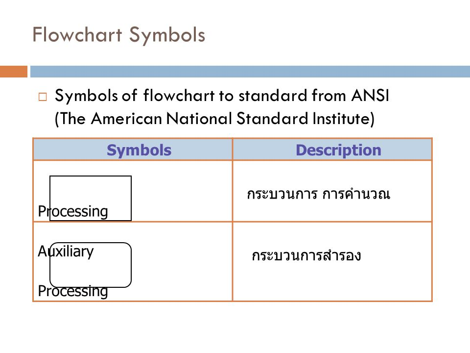 Flowchart Symbols Symbols of flowchart to standard from ANSI (The American National Standard Institute)