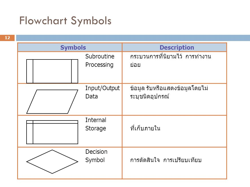 Flowchart Symbols Symbols Description Subroutine Processing
