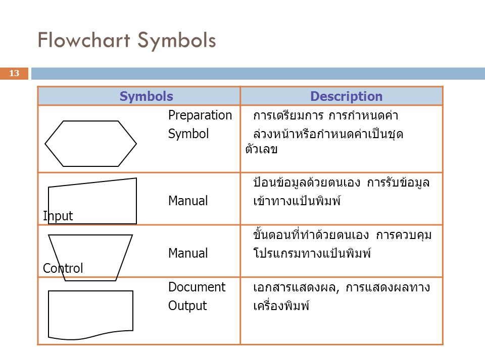 Flowchart Symbols Symbols Description Preparation Symbol