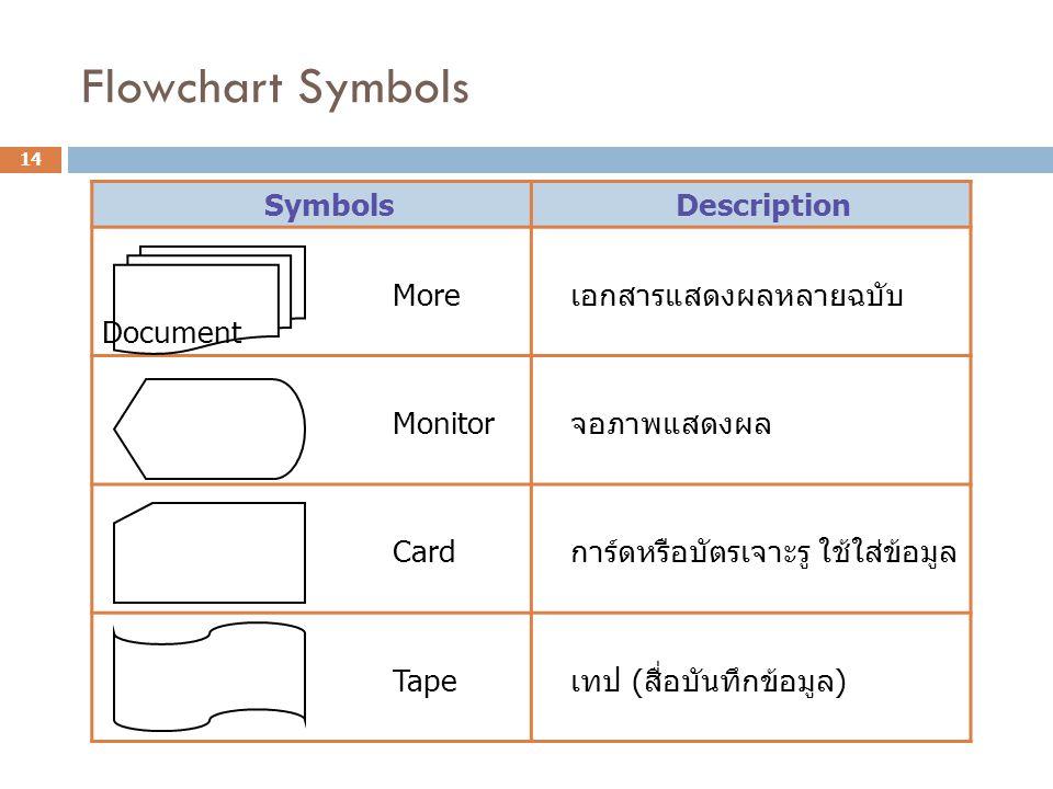 Flowchart Symbols Symbols Description More Document