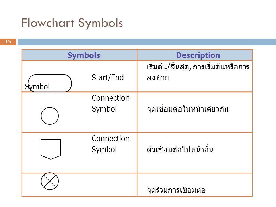 Flowchart Symbols Symbols Description Start/End Symbol