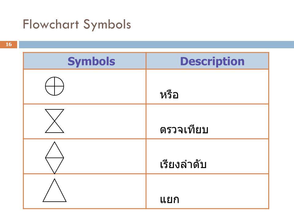 Flowchart Symbols Symbols Description หรือ ตรวจเทียบ เรียงลำดับ แยก