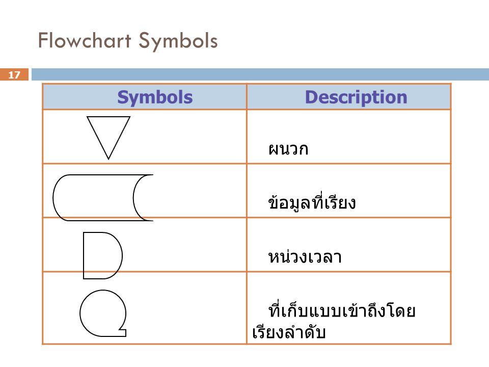 Flowchart Symbols Symbols Description ผนวก ข้อมูลที่เรียง หน่วงเวลา