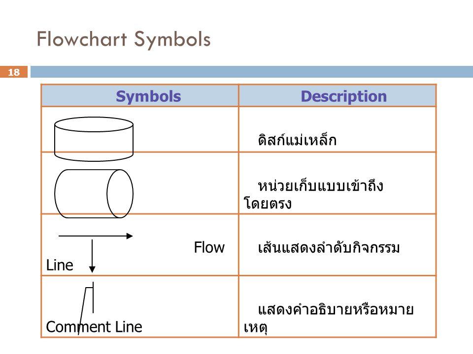 Flowchart Symbols Symbols Description ดิสก์แม่เหล็ก