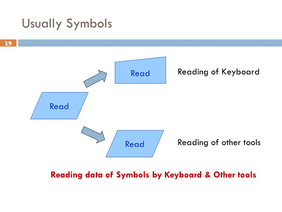 Usually Symbols Read Reading of Keyboard Read Read