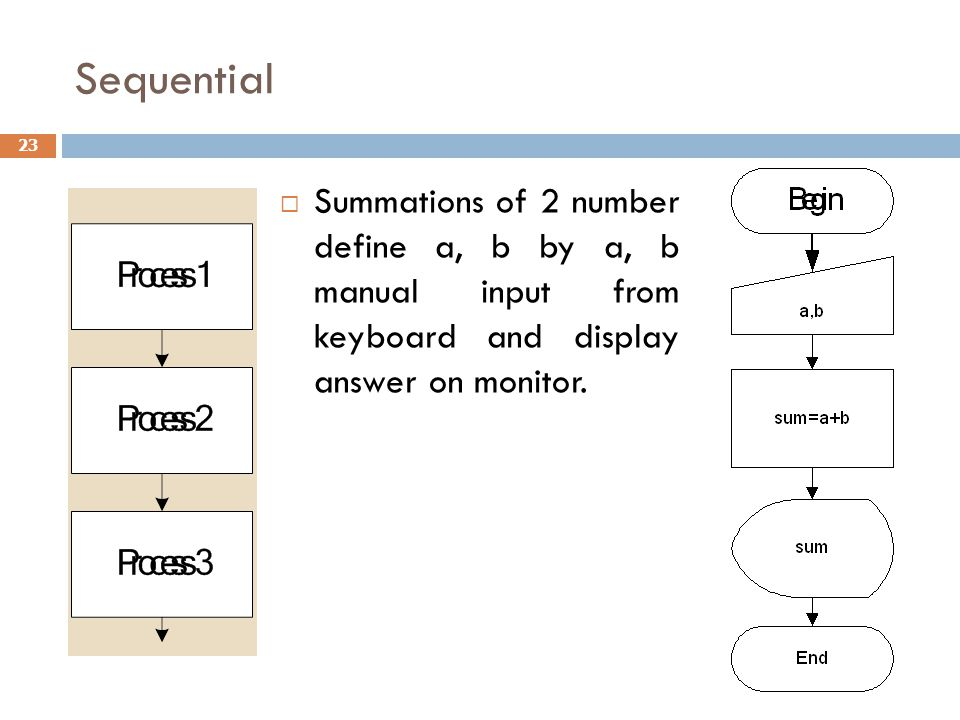 Sequential Summations of 2 number define a, b by a, b manual input from keyboard and display answer on monitor.