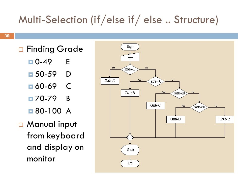 Multi-Selection (if/else if/ else .. Structure)