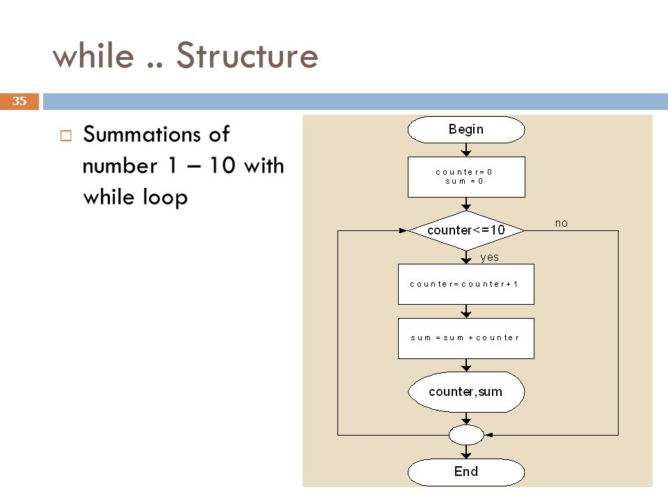 while .. Structure Summations of number 1 – 10 with while loop