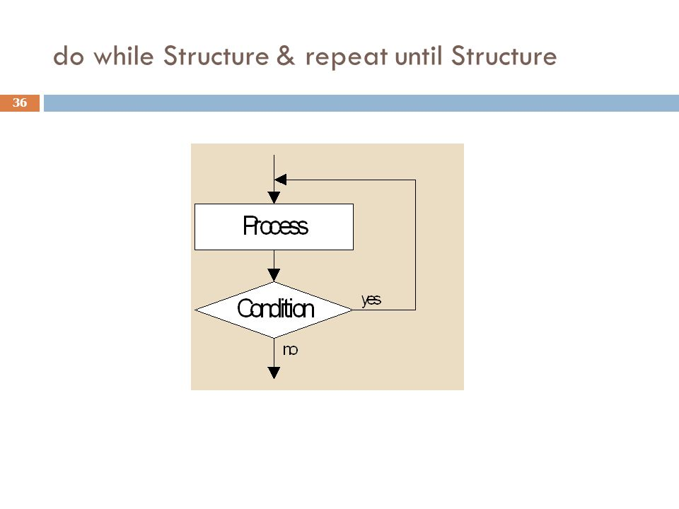 do while Structure & repeat until Structure