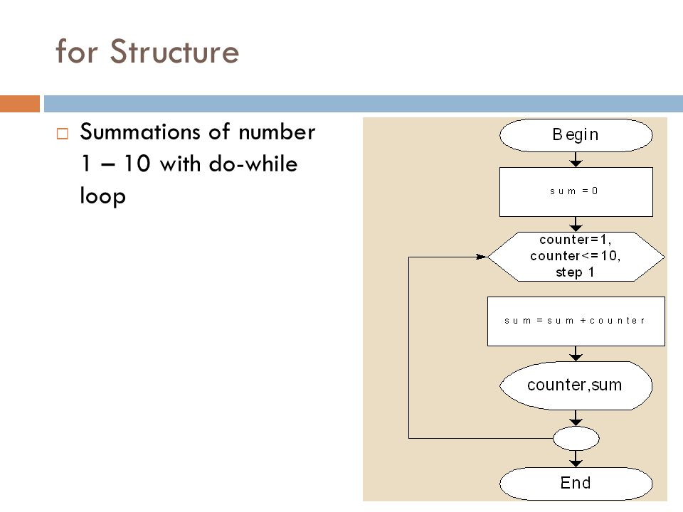 for Structure Summations of number 1 – 10 with do-while loop