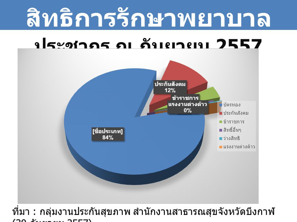 ประชากร ณ กันยายน 2557 จำนวน 412,022 คน