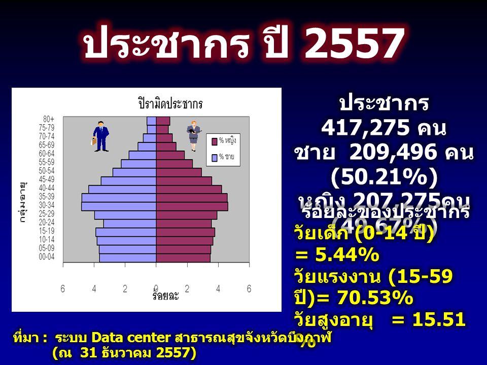 ประชากร ปี 2557 ประชากร 417,275 คน ชาย 209,496 คน (50.21%)