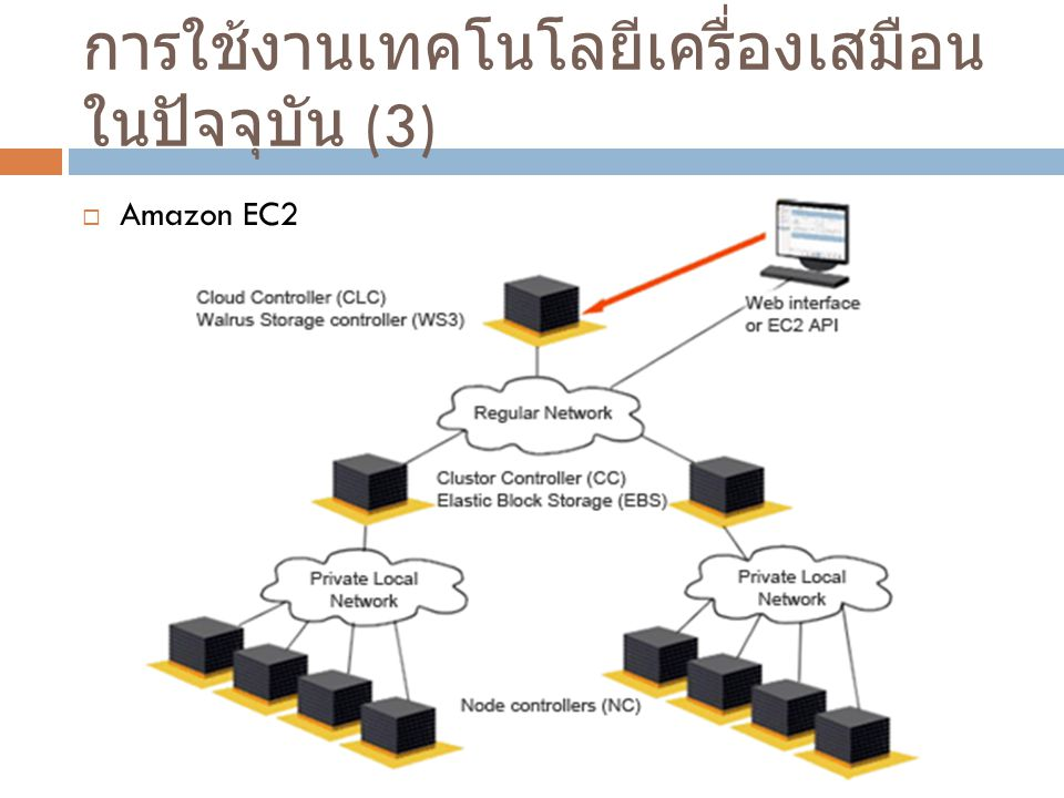 การใช้งานเทคโนโลยีเครื่องเสมือนในปัจจุบัน (3)