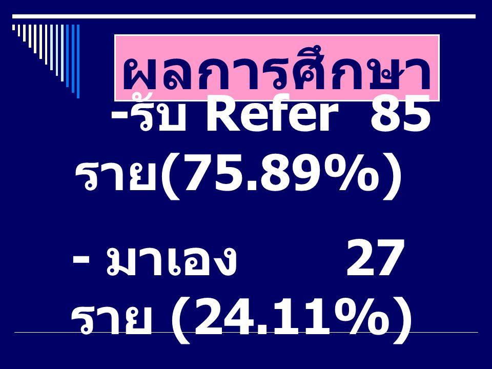 ผลการศึกษา -รับ Refer 85 ราย(75.89%) - มาเอง 27 ราย (24.11%)