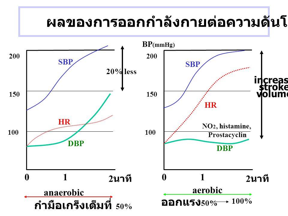 ผลของการออกกำลังกายต่อความดันโลหิต