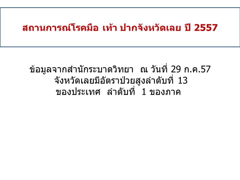 สถานการณ์โรคมือ เท้า ปากจังหวัดเลย ปี 2557