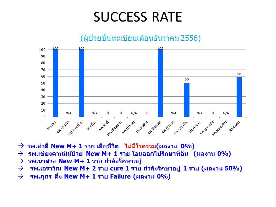 SUCCESS RATE (ผู้ป่วยขึ้นทะเบียนเดือนธันวาคม 2556)