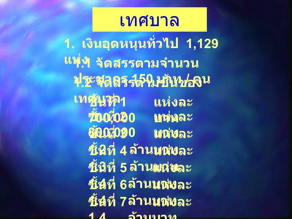 เทศบาล 1. เงินอุดหนุนทั่วไป 1,129 แห่ง